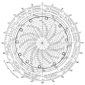 maps/celestial maps/planet retrograde chart jupiter 1750 1900 19th
